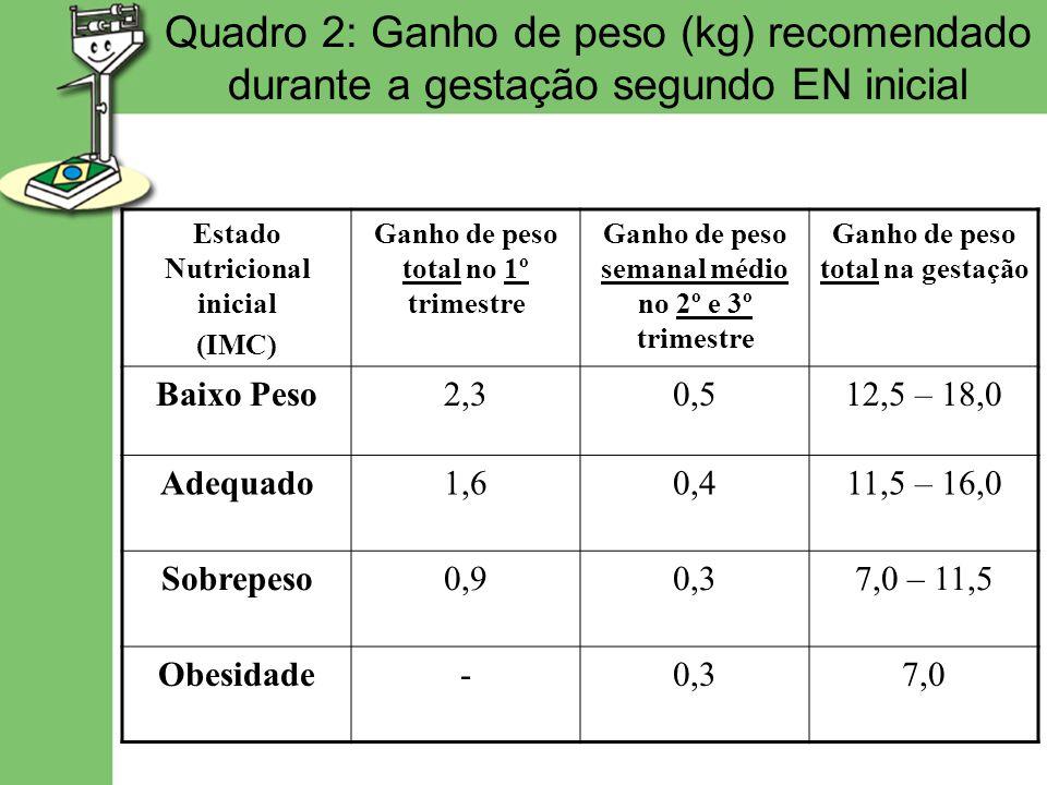 Quadro 2: Ganho de peso (kg) recomendado durante a gestação segundo EN inicial