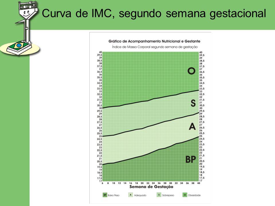 Curva de IMC, segundo semana gestacional