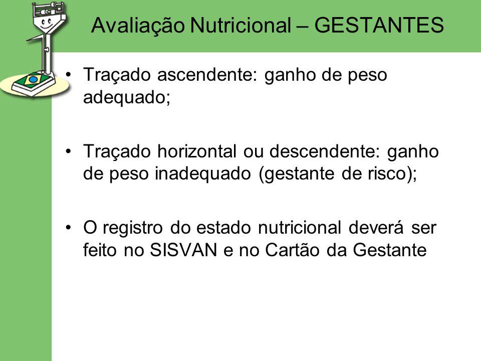 Avaliação Nutricional – GESTANTES