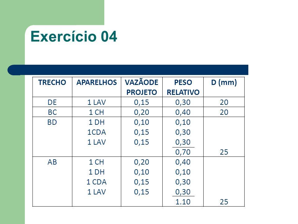 Exercício 04 TRECHO APARELHOS VAZÃODE PROJETO PESO RELATIVO D (mm) DE