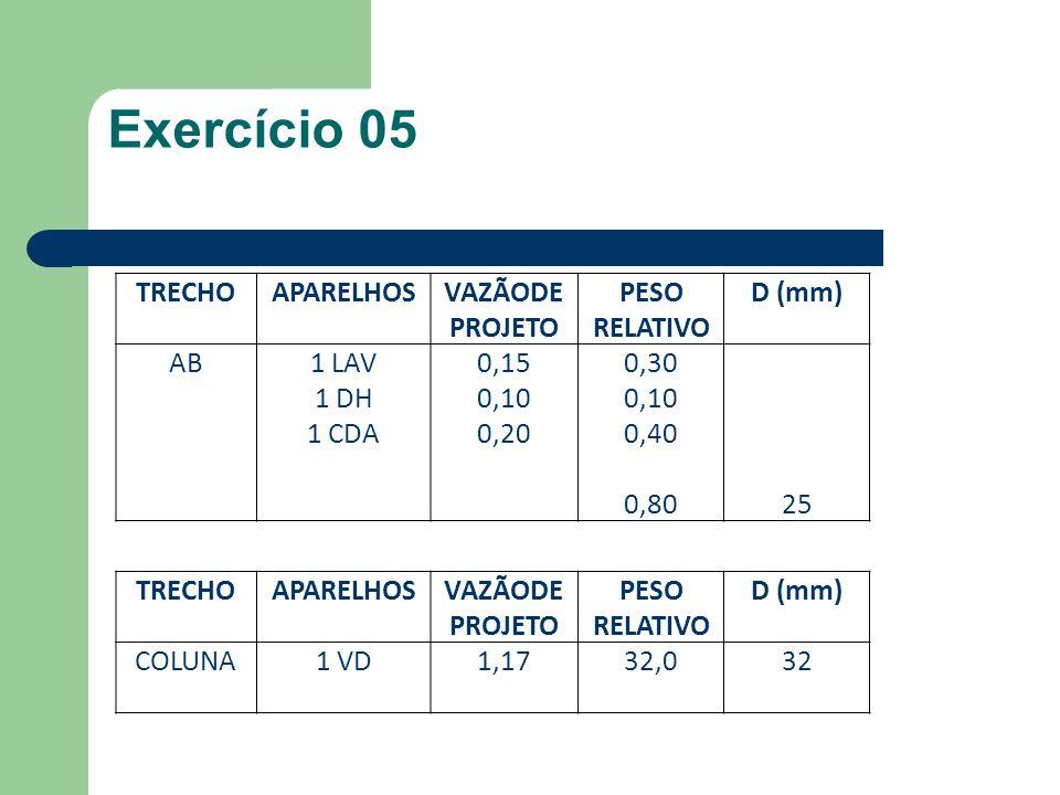 Exercício 05 TRECHO APARELHOS VAZÃODE PROJETO PESO RELATIVO D (mm) AB