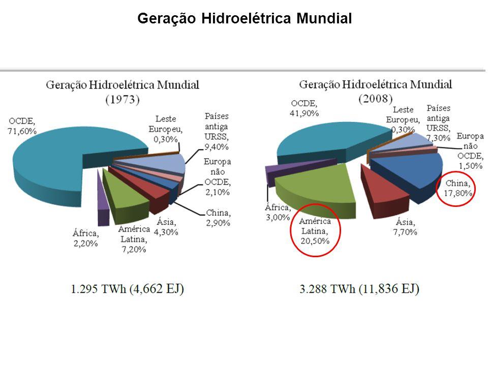 Geração Hidroelétrica Mundial