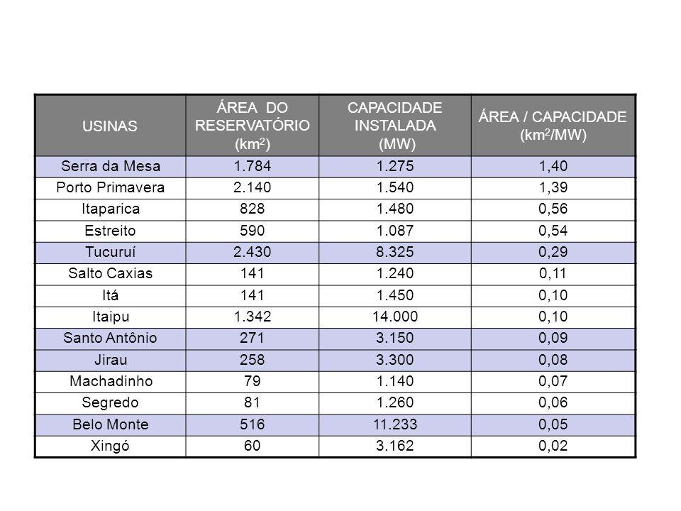 USINAS ÁREA DO RESERVATÓRIO. (km2) CAPACIDADE INSTALADA. (MW) ÁREA / CAPACIDADE. (km2/MW) Serra da Mesa.
