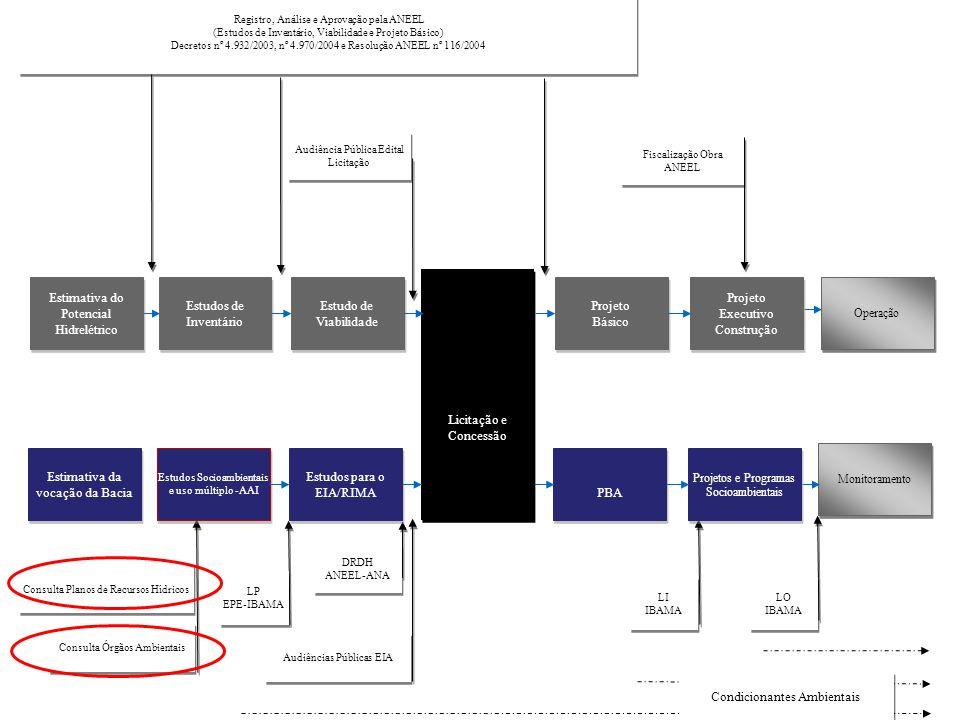 Estimativa da vocação da Bacia PBA Estudos para o EIA/RIMA