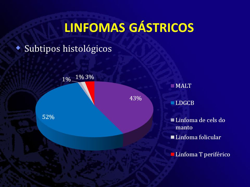 LINFOMAS GÁSTRICOS Subtipos histológicos