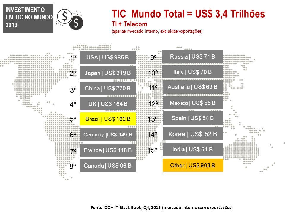 TIC Mundo Total = US$ 3,4 Trilhões