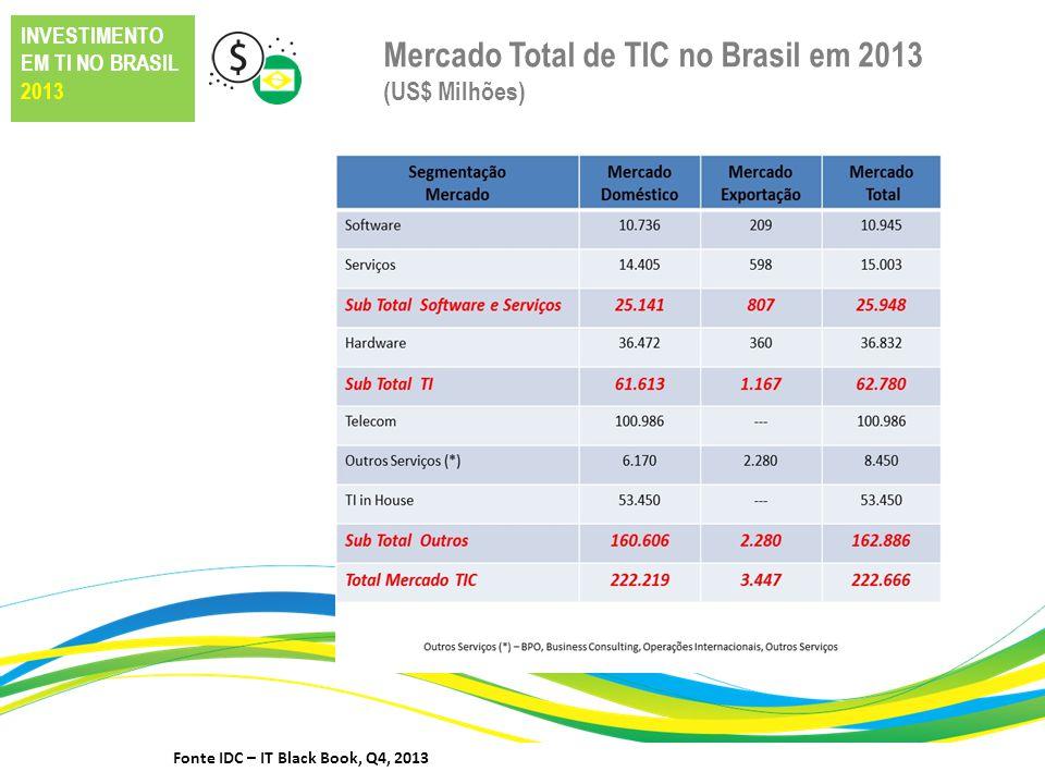 Mercado Total de TIC no Brasil em 2013