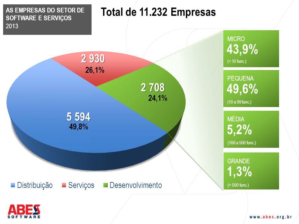 43,9% 49,6% 5,2% 1,3% Total de 11.232 Empresas 26,1% 24,1% 49,8%