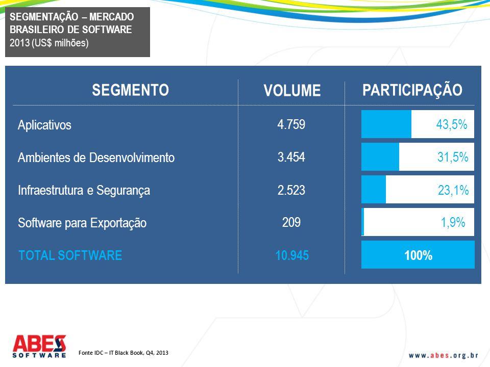 SEGMENTO VOLUME PARTICIPAÇÃO Aplicativos 4.759 43,5%