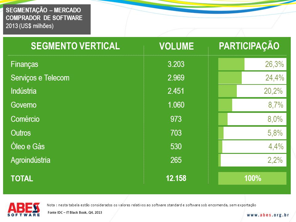 SEGMENTO VERTICAL VOLUME PARTICIPAÇÃO Finanças 3.203 26,3%