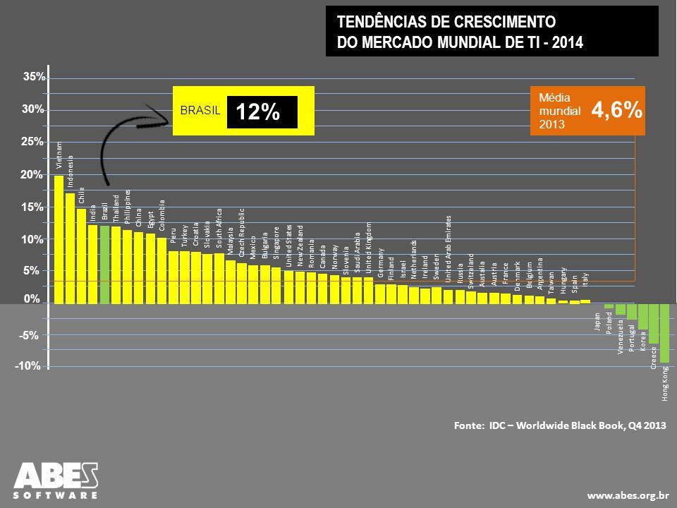 4,6% 12% TENDÊNCIAS DE CRESCIMENTO DO MERCADO MUNDIAL DE TI - 2014 35%