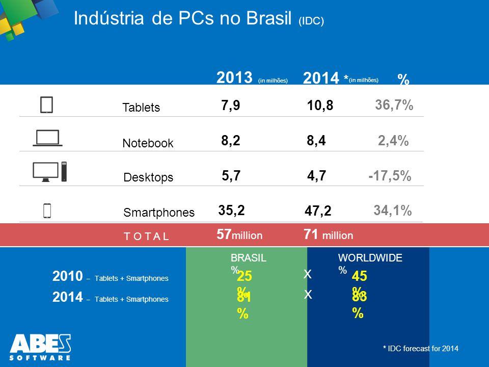 Indústria de PCs no Brasil (IDC)