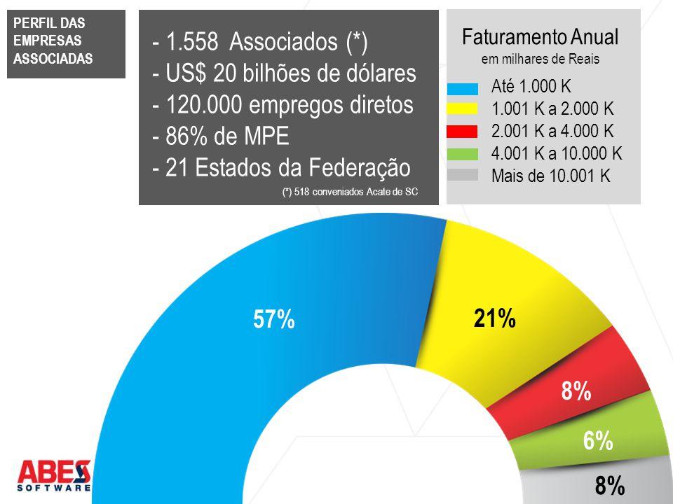 - US$ 20 bilhões de dólares - 120.000 empregos diretos - 86% de MPE