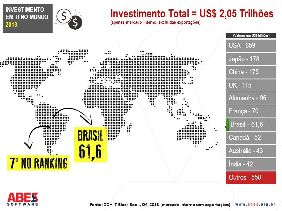 Investimento Total = US$ 2,05 Trilhões