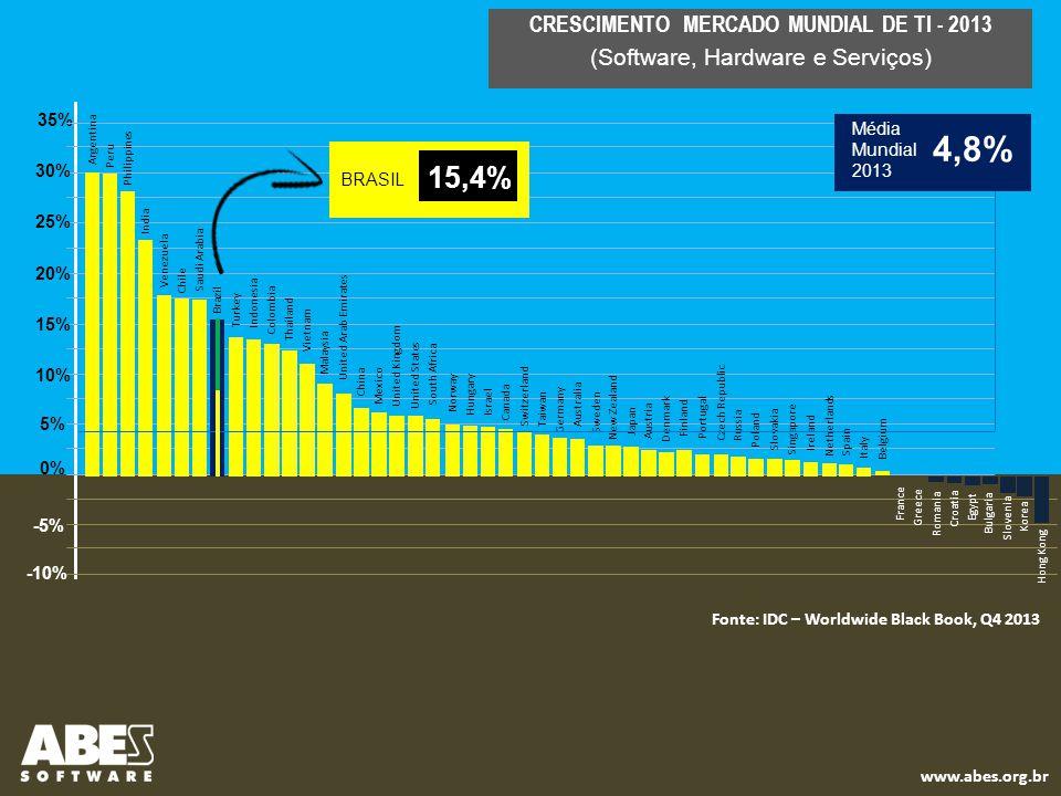 CRESCIMENTO MERCADO MUNDIAL DE TI - 2013