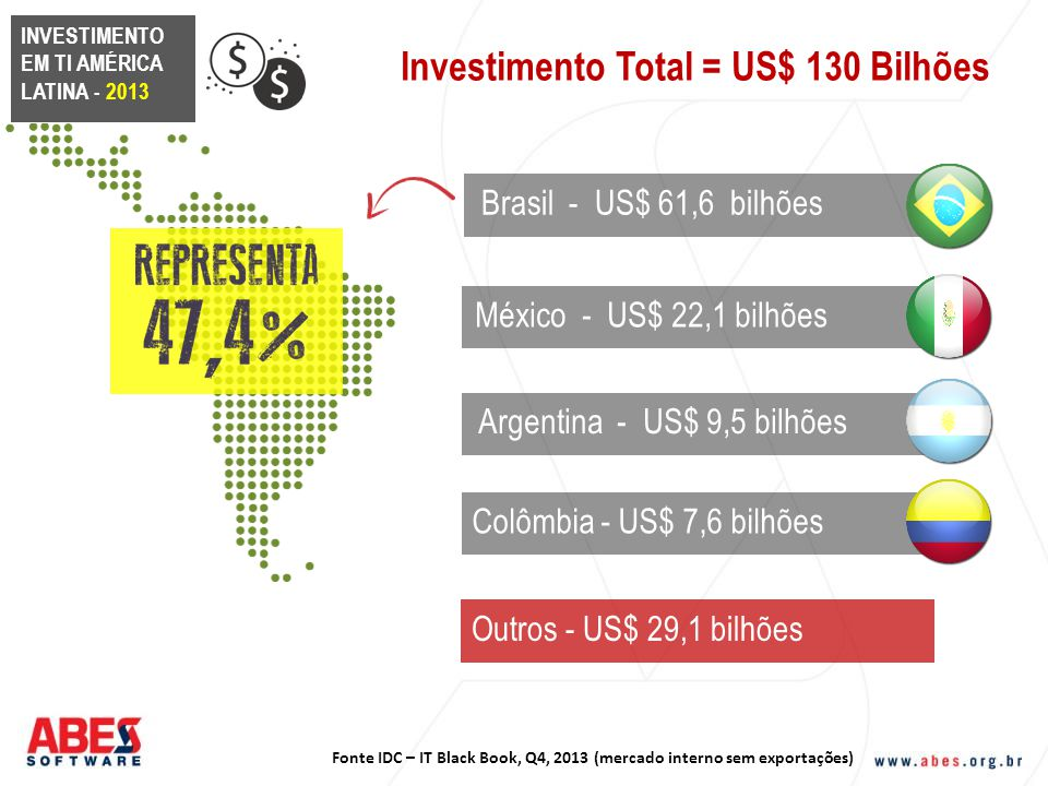 Investimento Total = US$ 130 Bilhões