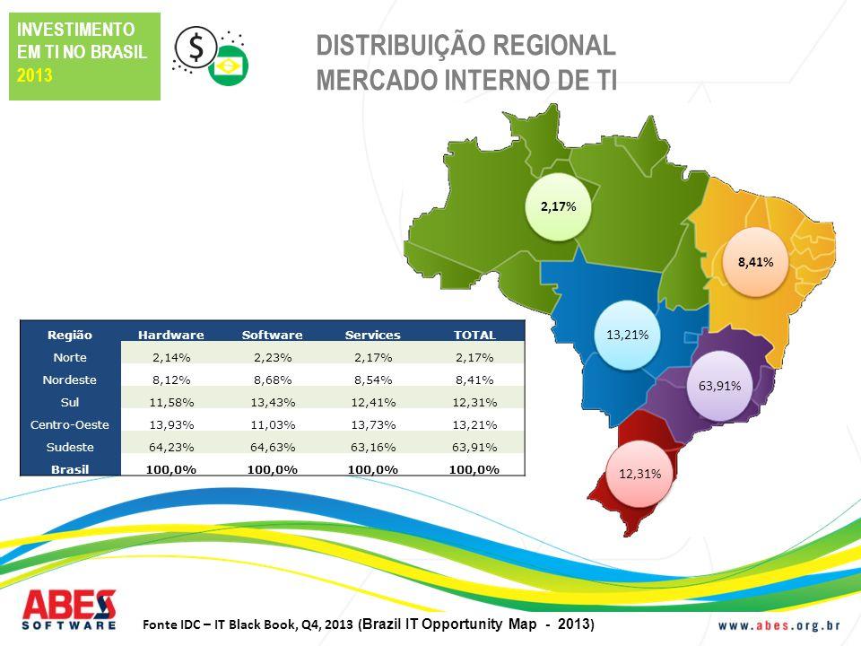 DISTRIBUIÇÃO REGIONAL MERCADO INTERNO DE TI
