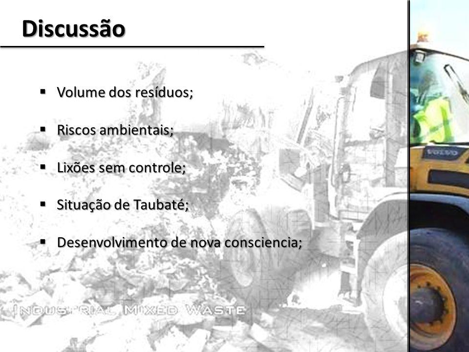 Discussão Volume dos resíduos; Riscos ambientais; Lixões sem controle;