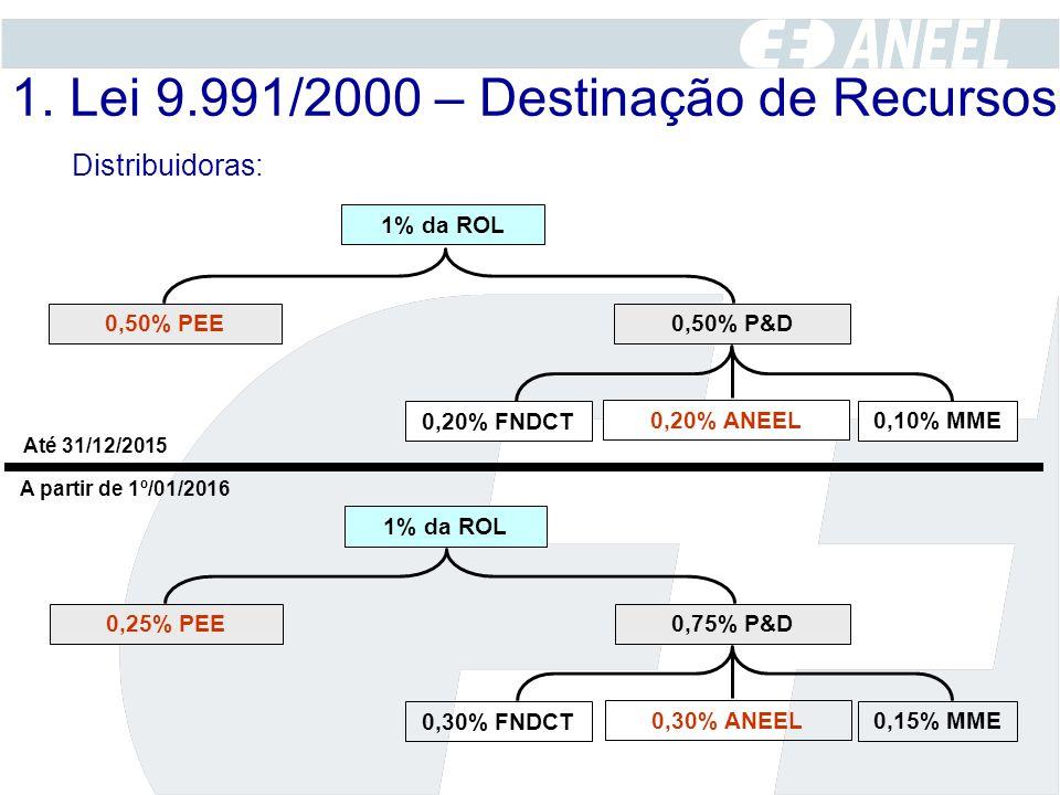 1. Lei 9.991/2000 – Destinação de Recursos