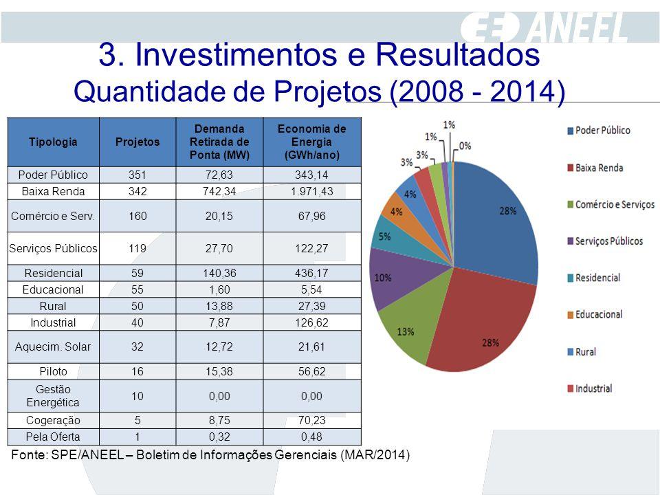 3. Investimentos e Resultados Quantidade de Projetos (2008 - 2014)