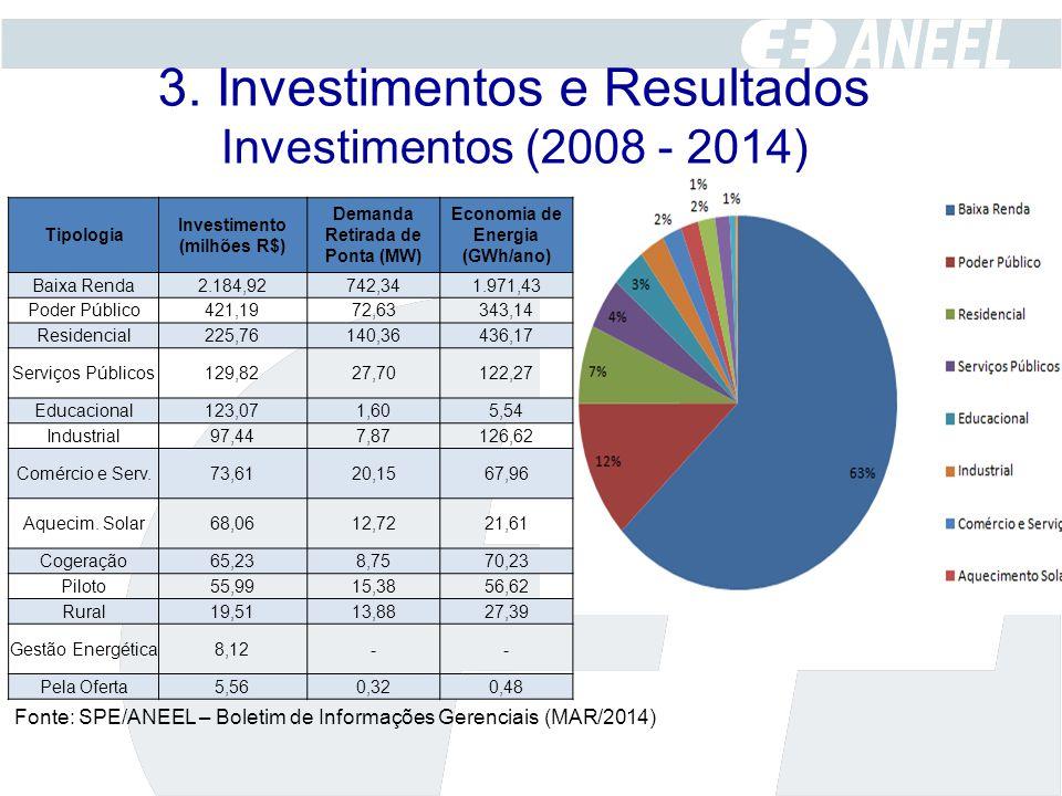 3. Investimentos e Resultados Investimentos (2008 - 2014)
