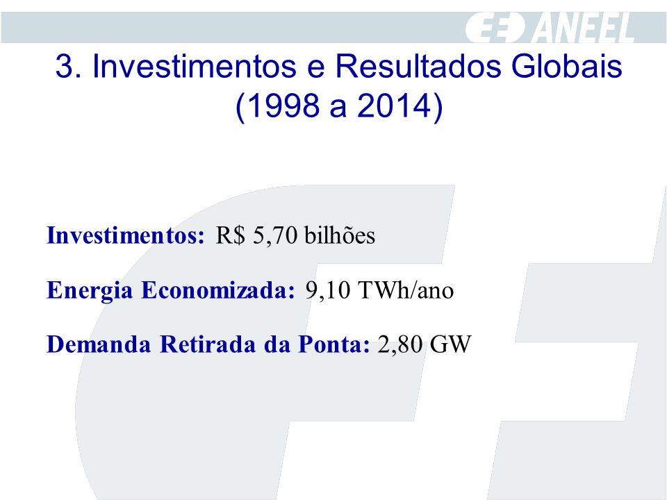 3. Investimentos e Resultados Globais (1998 a 2014)
