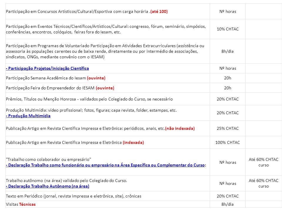 Participação em Concursos Artísticos/Cultural/Esportiva com carga horária .(até 100)