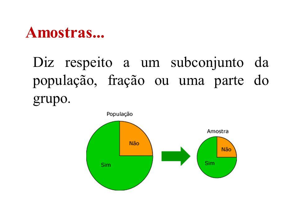 Amostras... Diz respeito a um subconjunto da população, fração ou uma parte do grupo.
