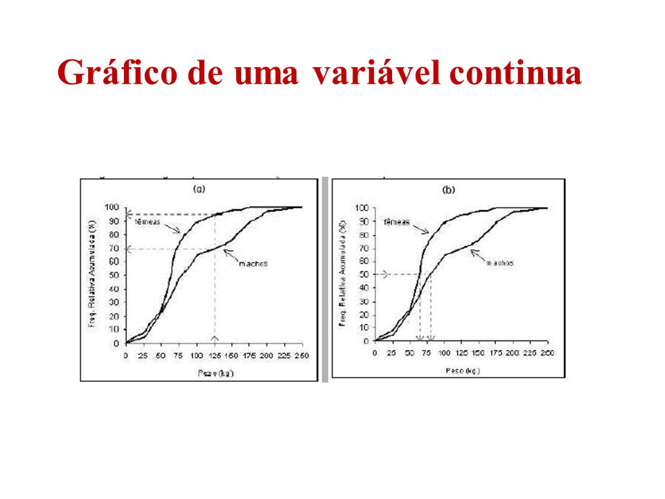 Gráfico de uma variável continua