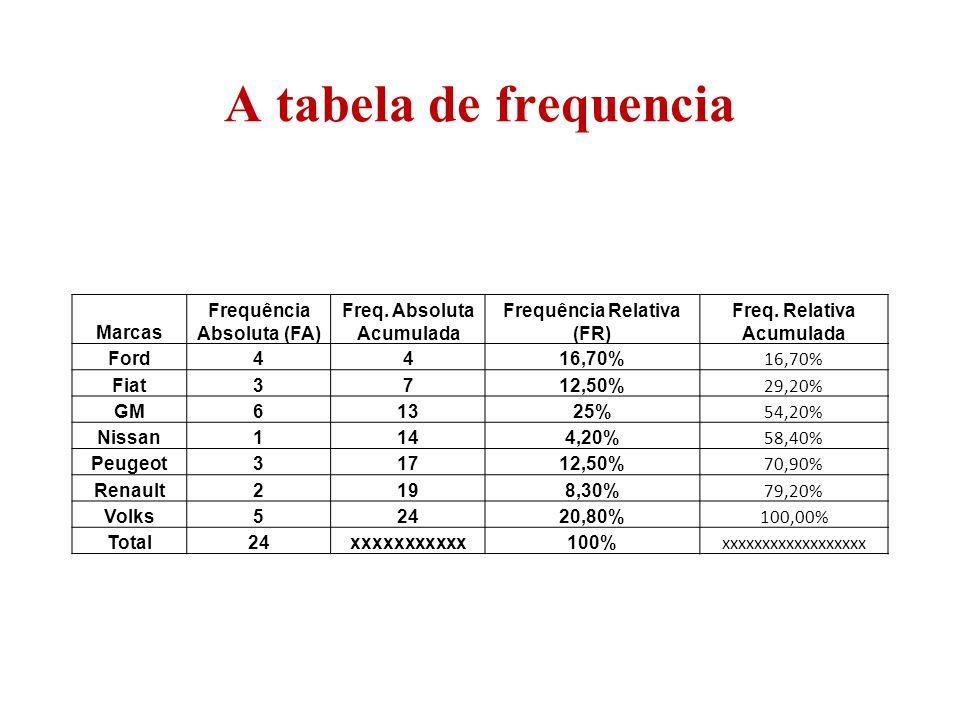 A tabela de frequencia Marcas Frequência Absoluta (FA)