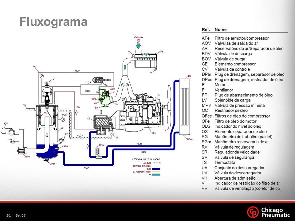 Fluxograma Set 09'