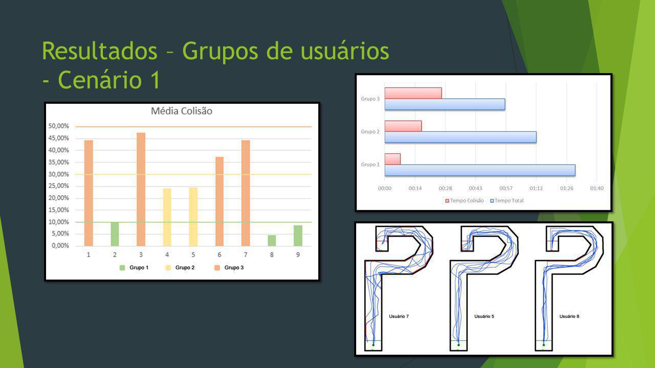 Resultados – Grupos de usuários - Cenário 1