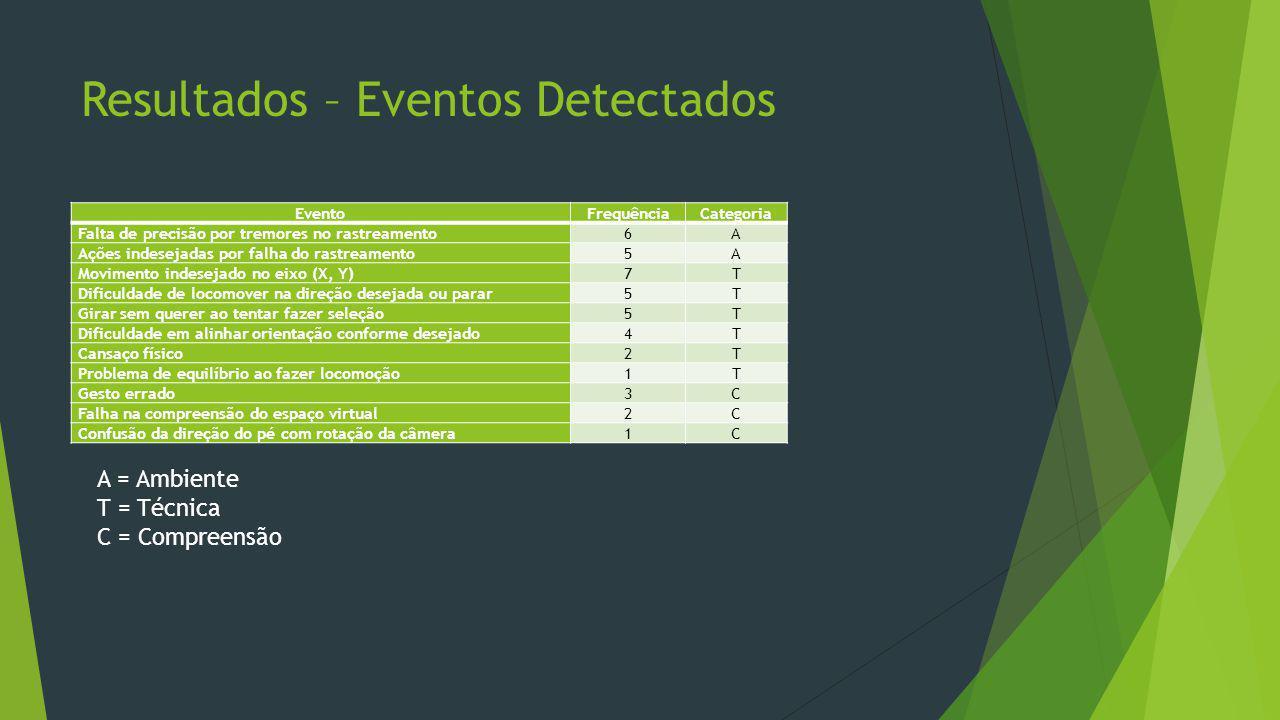 Resultados – Eventos Detectados