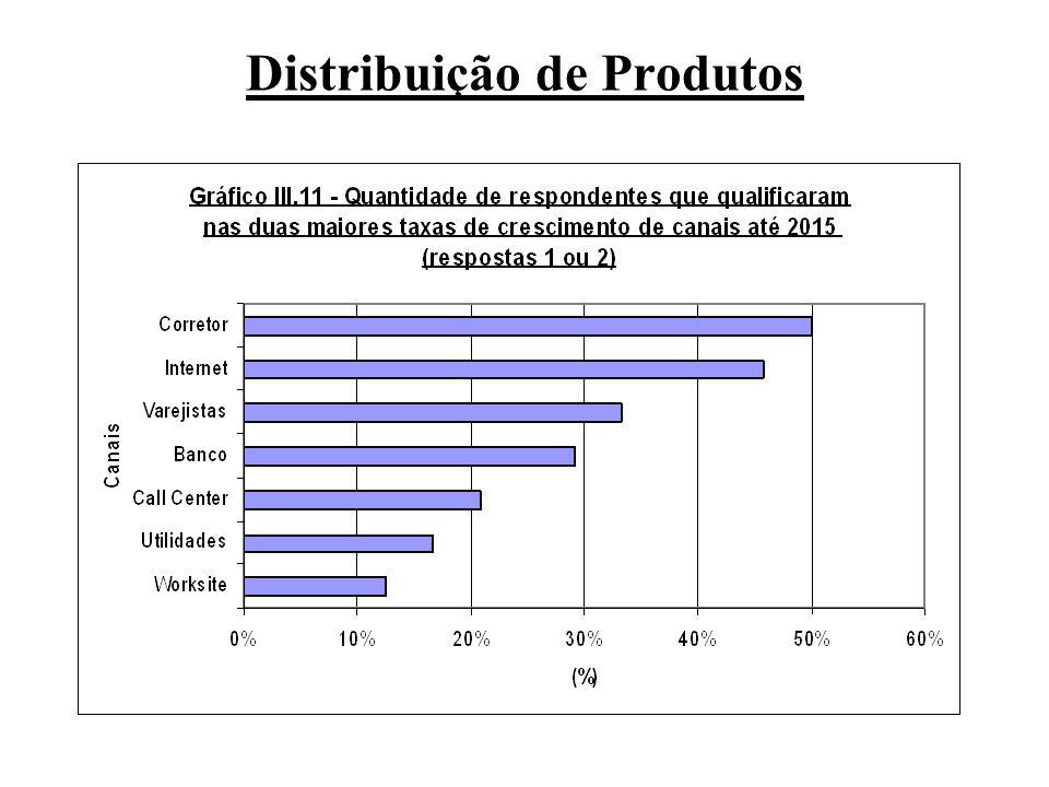 Distribuição de Produtos