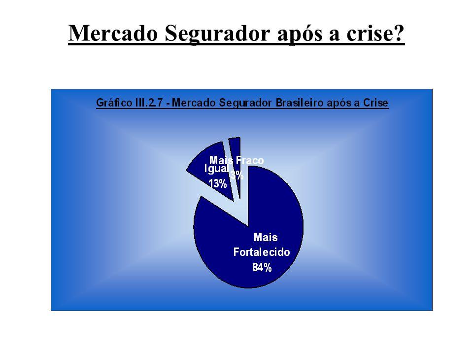 Mercado Segurador após a crise