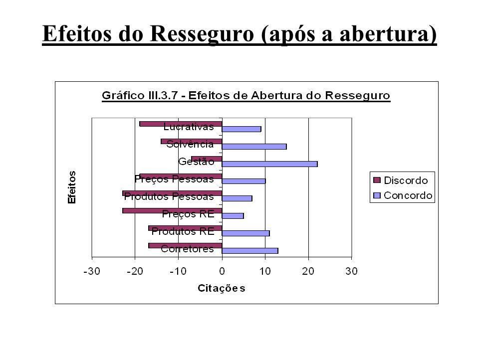Efeitos do Resseguro (após a abertura)