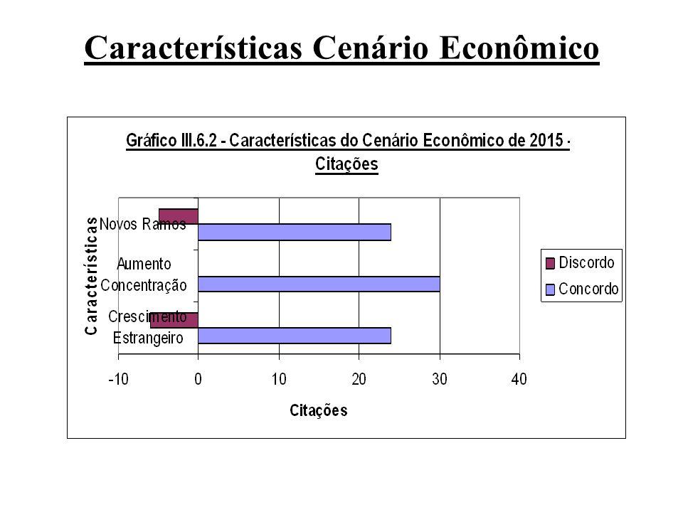 Características Cenário Econômico
