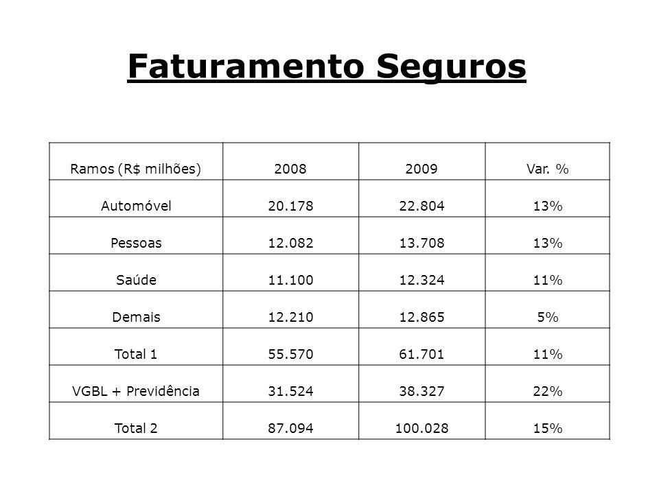 Faturamento Seguros Ramos (R$ milhões) 2008 2009 Var. % Automóvel