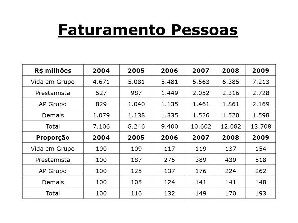 Faturamento Pessoas R$ milhões 2004 2005 2006 2007 2008 2009