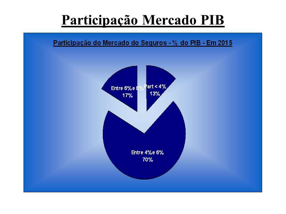 Participação Mercado PIB
