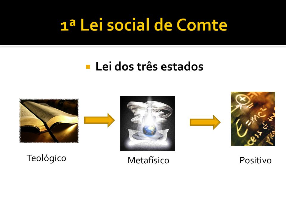 1ª Lei social de Comte Lei dos três estados Teológico Metafísico