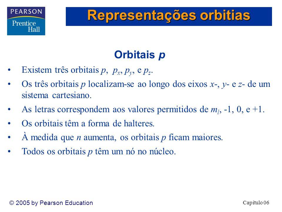 Representações orbitias