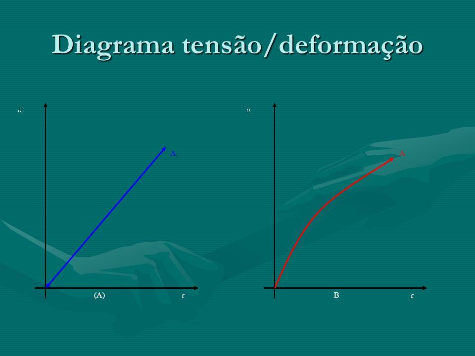 Diagrama tensão/deformação