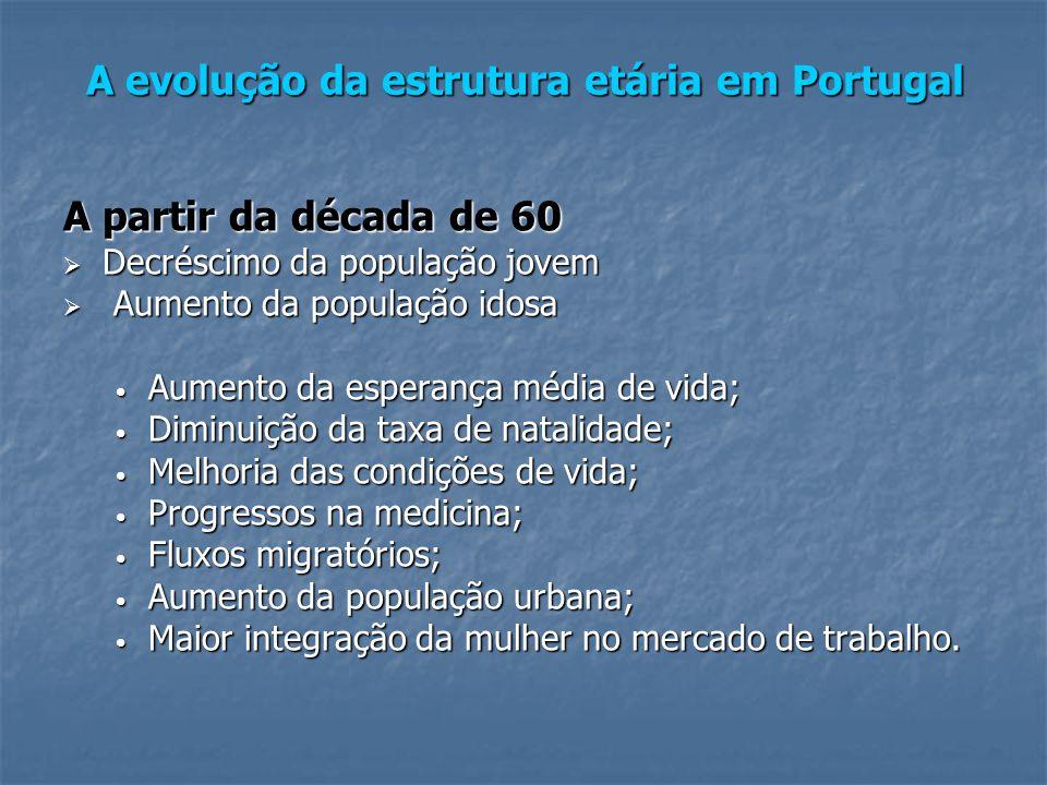 A evolução da estrutura etária em Portugal