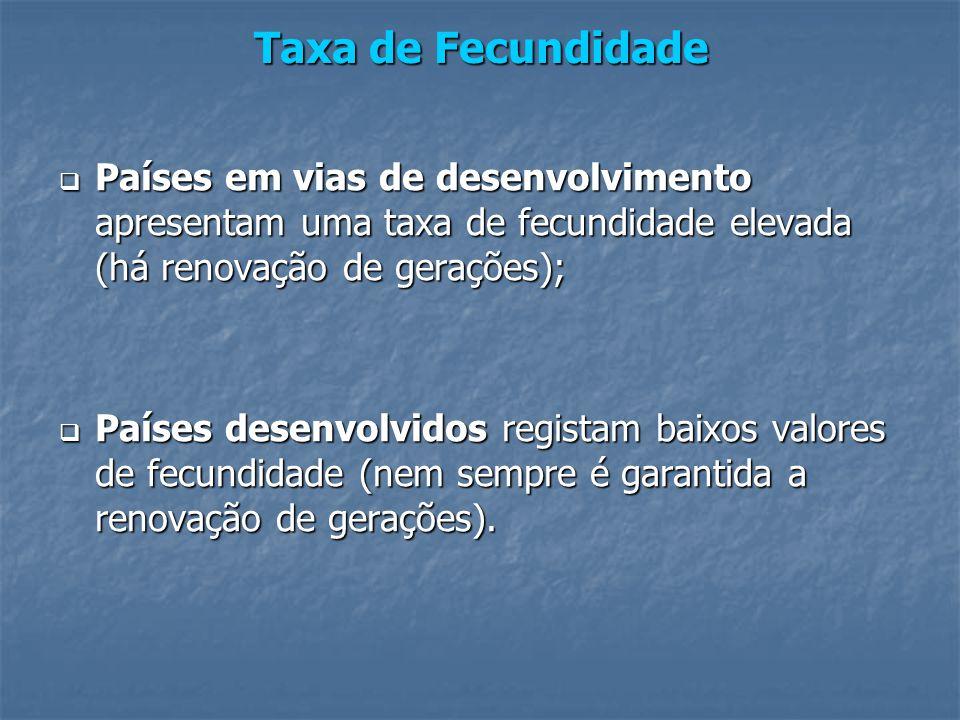 Taxa de Fecundidade Países em vias de desenvolvimento apresentam uma taxa de fecundidade elevada (há renovação de gerações);