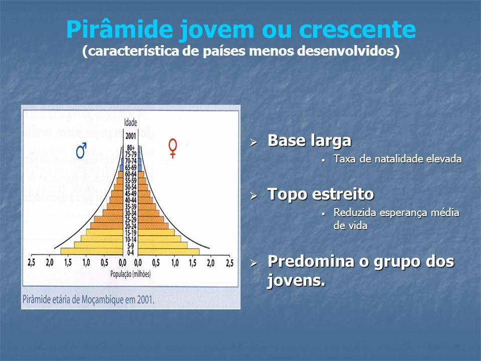 Pirâmide jovem ou crescente (característica de países menos desenvolvidos)