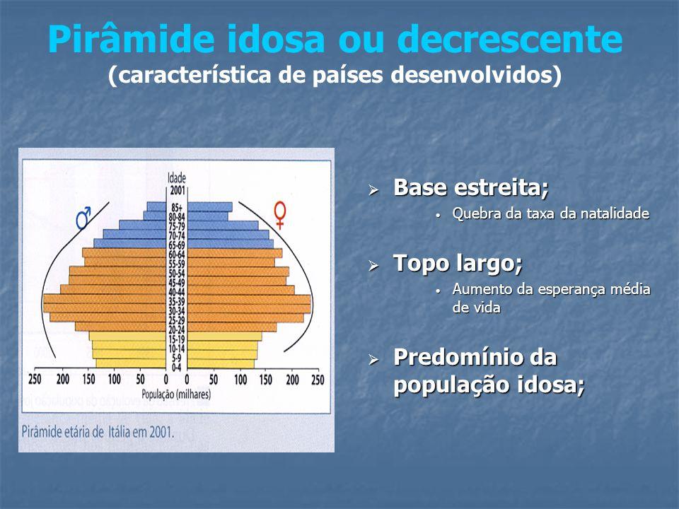 Pirâmide idosa ou decrescente (característica de países desenvolvidos)