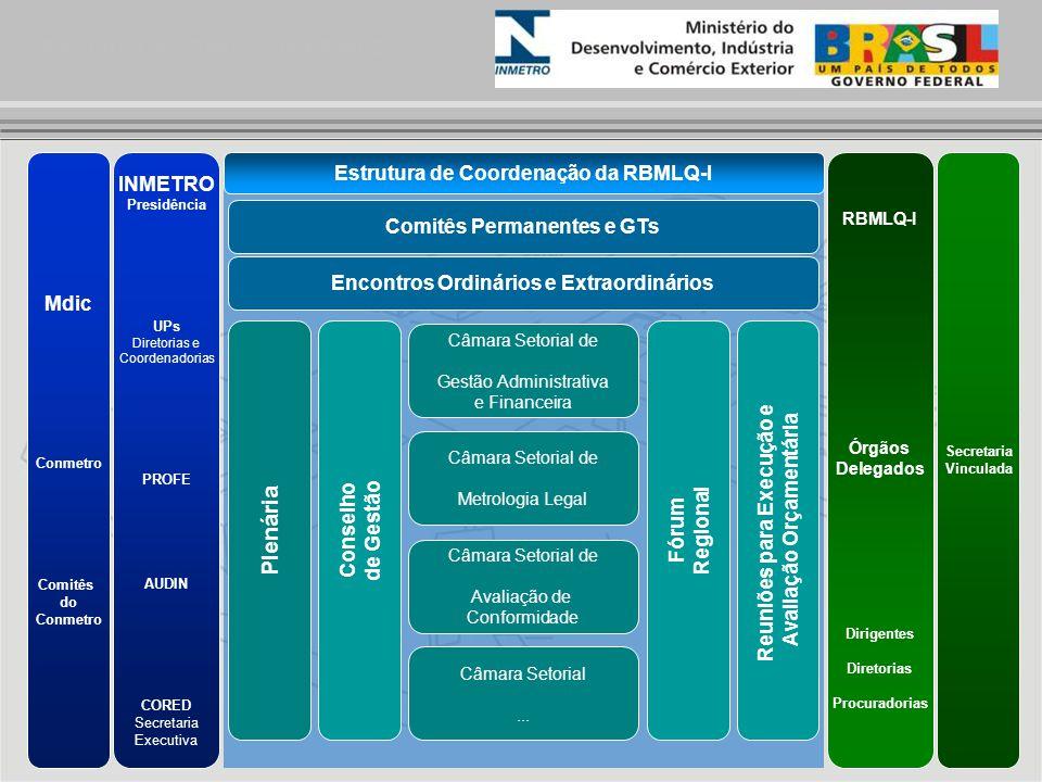 Estrutura de Gestão da RBMLQ-I