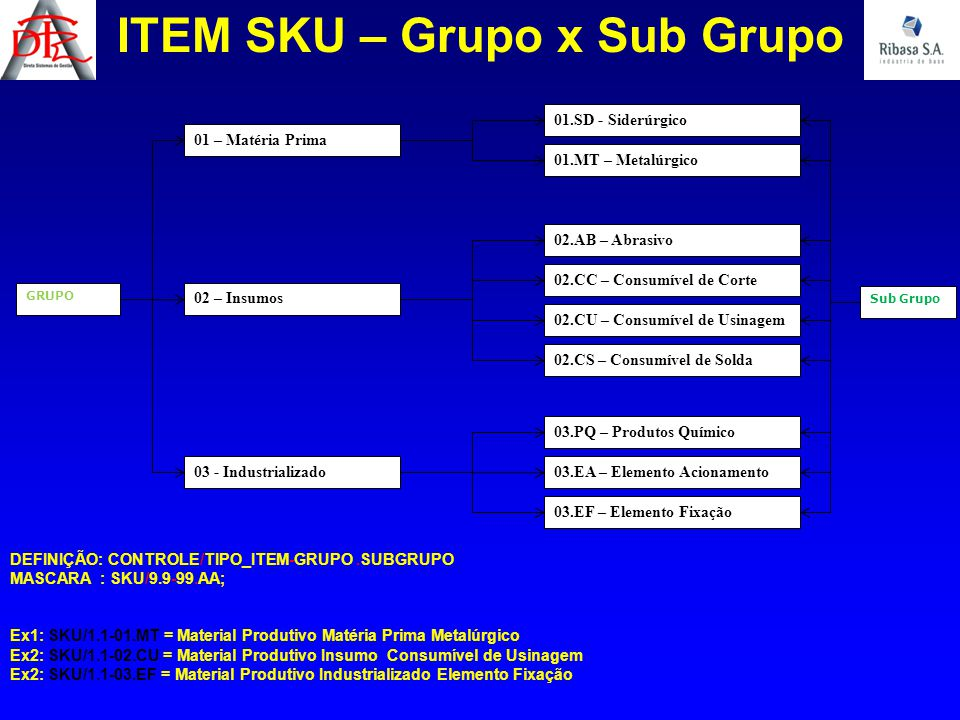 ITEM SKU – Grupo x Sub Grupo