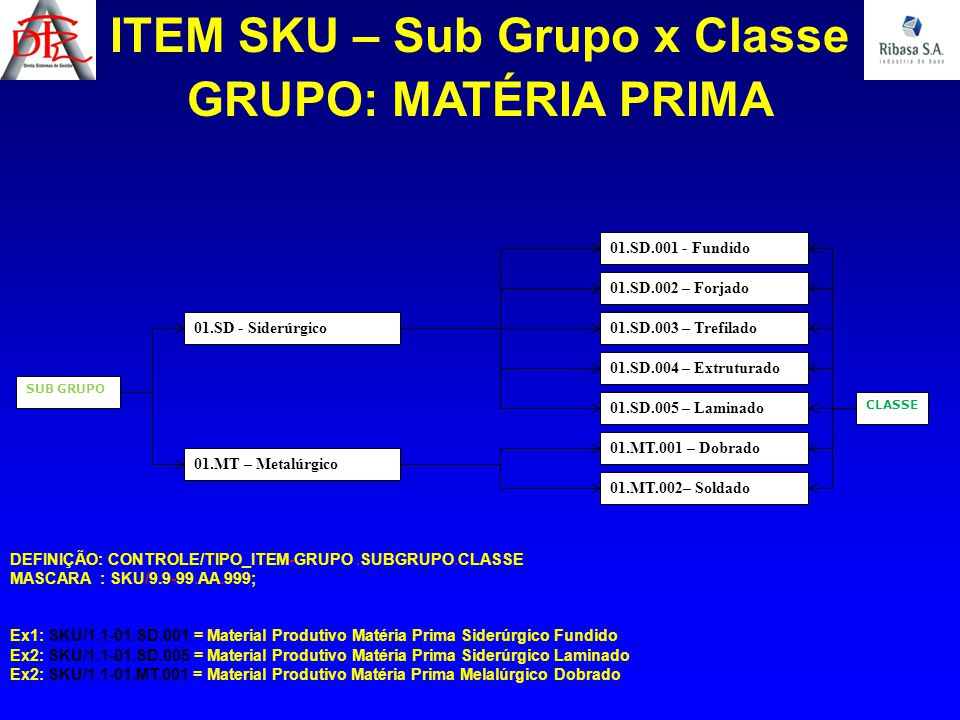 ITEM SKU – Sub Grupo x Classe